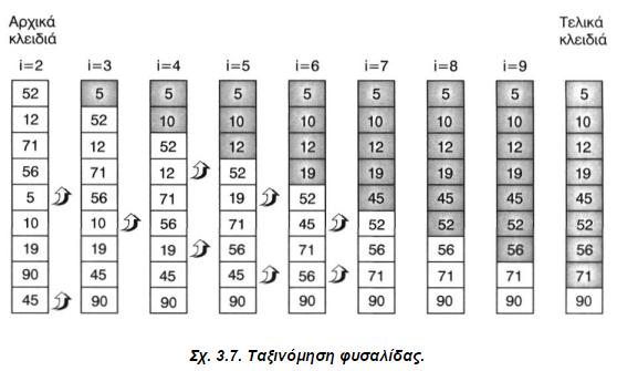 Σχ.3.7 Ταξινόμηση φυσαλίδας.